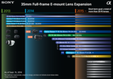 Sony: 35mm Full-frame E-mount Lens Expansion
